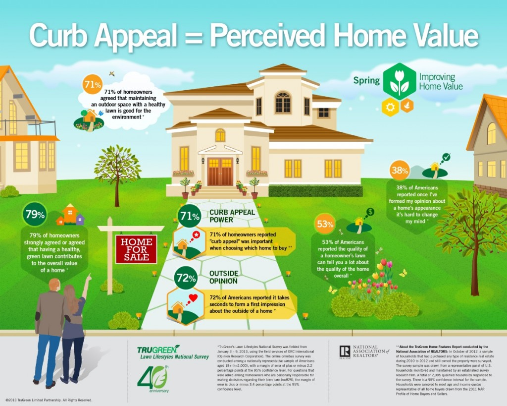 TruGreen Infographic Curb Appeal