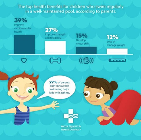 What Are the Benefits of Swimming for Kids? | Livestrong.com