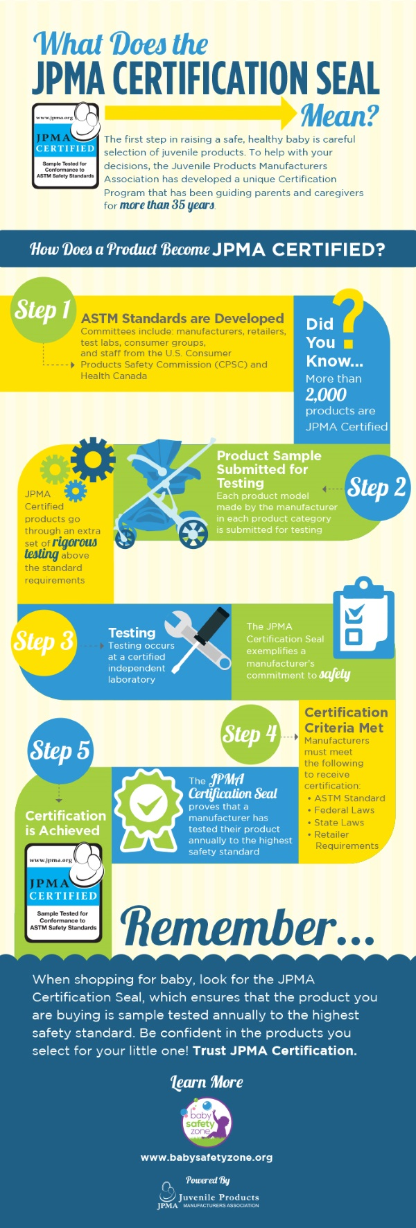 What is the JPMA Certification with Infographic Web